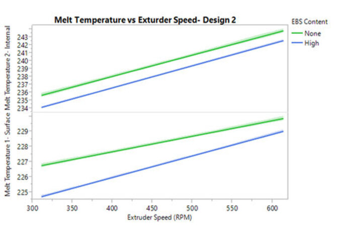 Melt temperature vs. screw speed PLA with and without lubricant and surface vs. immersion probe
